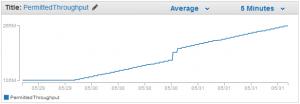 Gráfico rendimiento y carga de trabajo