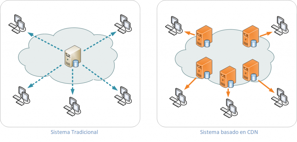 Sistema tradicional vs CDN